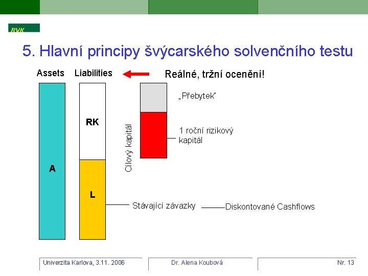 5. Hlavní principy švýcarského solvenčního testu Assets Liabilities Reálné, tržní ocenění! RK A Cílový