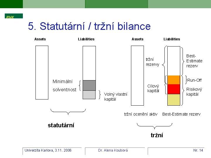 5. Statutární / tržní bilance Assets Liabilities Best. Estimate rezerv tržní rezervy Run-Off Minimální