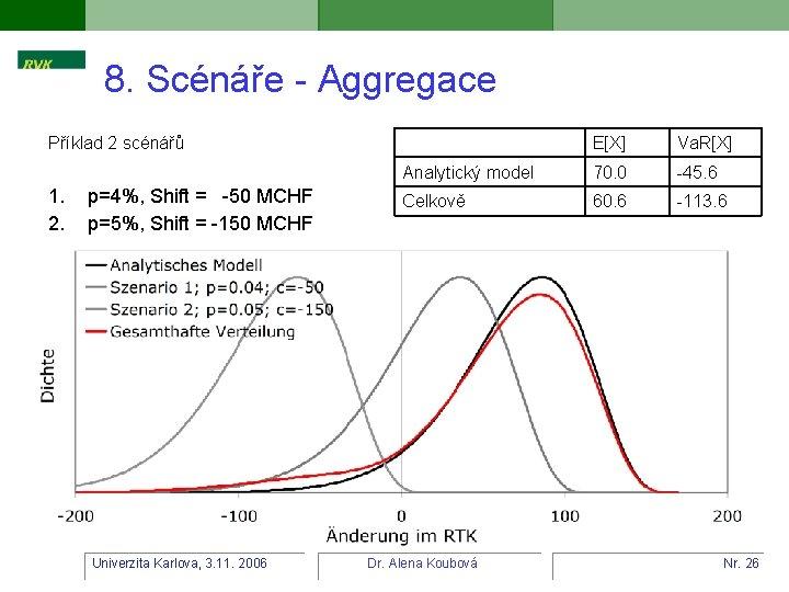8. Scénáře - Aggregace Příklad 2 scénářů 1. 2. p=4%, Shift = -50 MCHF