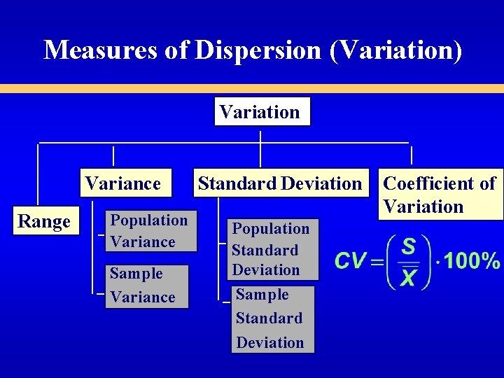 Measures of Dispersion (Variation) Variation Variance Range Population Variance Sample Variance Standard Deviation Population