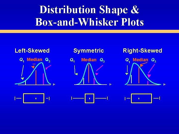 Distribution Shape & Box-and-Whisker Plots Left-Skewed Q 1 Median Q 3 Symmetric Q 1