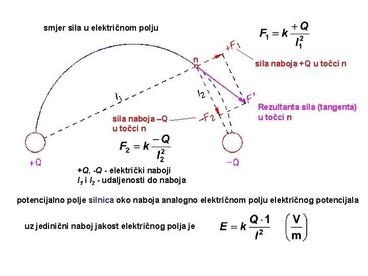 smjer sila u električnom polju n sila naboja –Q u točci n sila naboja
