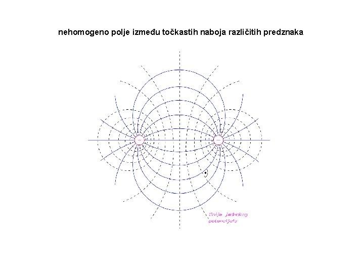 nehomogeno polje između točkastih naboja različitih predznaka