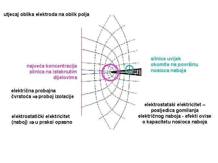 utjecaj oblika elektroda na oblik polja najveća koncentracija silnica na istaknutim dijelovima silnice uvijek
