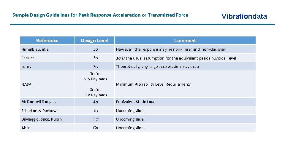 Sample Design Guidelines for Peak Response Acceleration or Transmitted Force Reference Design Level Vibrationdata