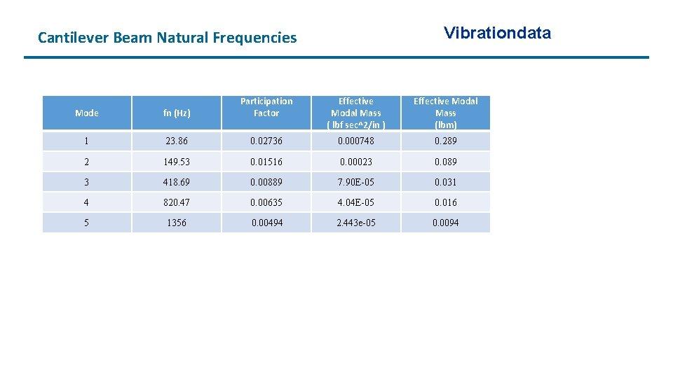 Vibrationdata Cantilever Beam Natural Frequencies Mode fn (Hz) Participation Factor Effective Modal Mass (