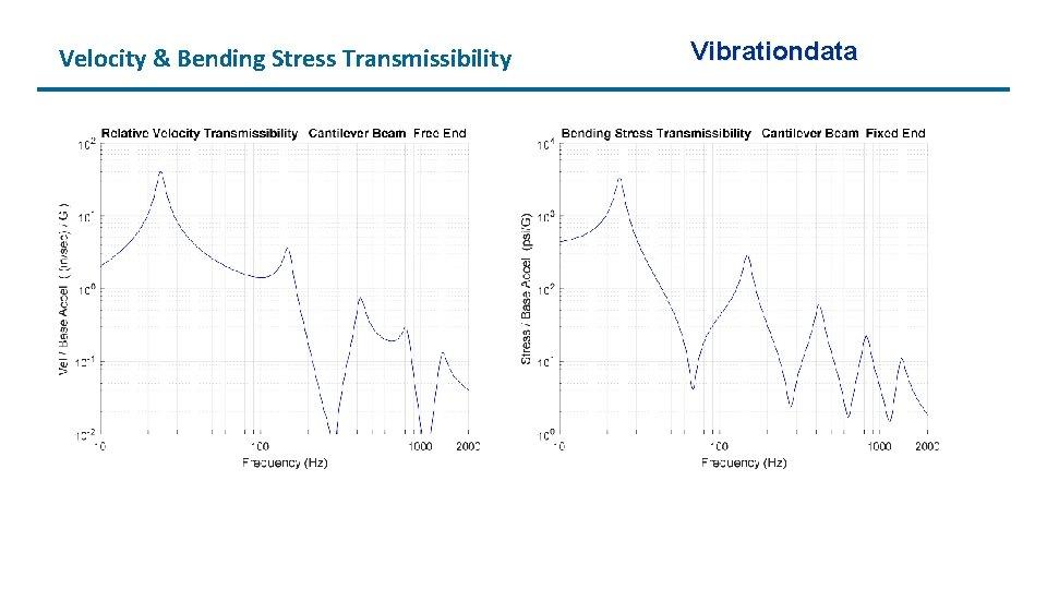Velocity & Bending Stress Transmissibility Vibrationdata