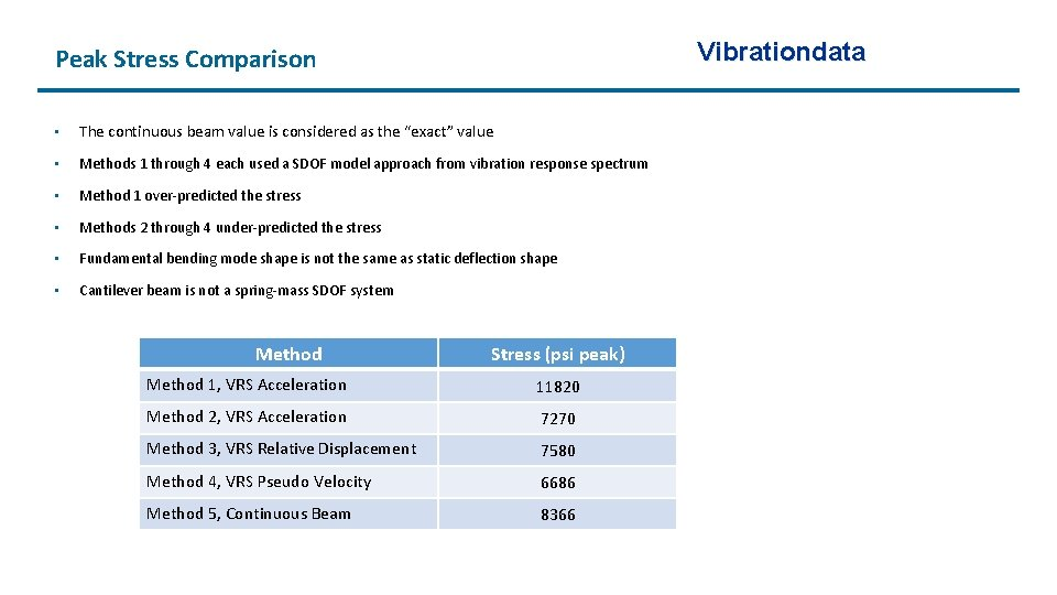 """Vibrationdata Peak Stress Comparison • The continuous beam value is considered as the """"exact"""""""