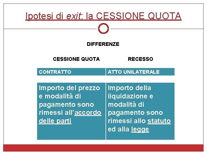 Ipotesi di exit: la CESSIONE QUOTA DIFFERENZE CESSIONE QUOTA RECESSO CONTRATTO UNILATERALE Importo del