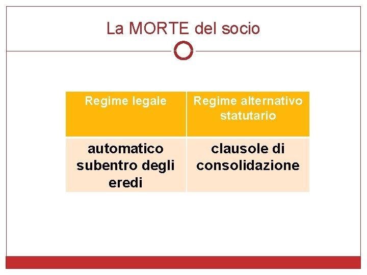 La MORTE del socio Regime legale Regime alternativo statutario automatico subentro degli eredi clausole