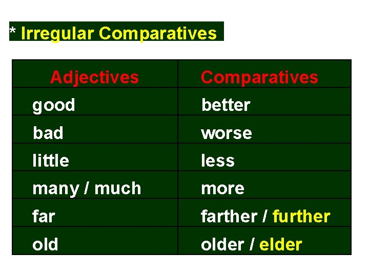 * Irregular Comparatives Adjectives Comparatives good better bad worse little less many / much