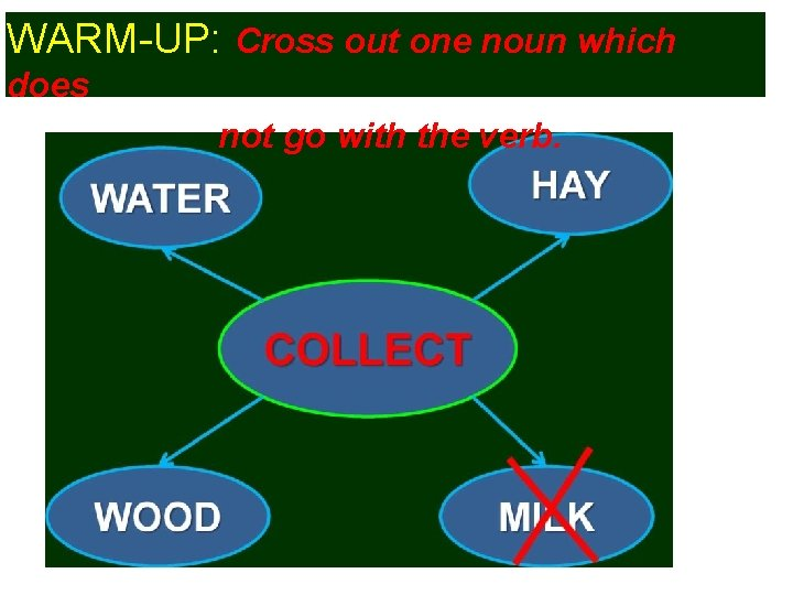 WARM-UP: Cross out one noun which does not go with the verb.