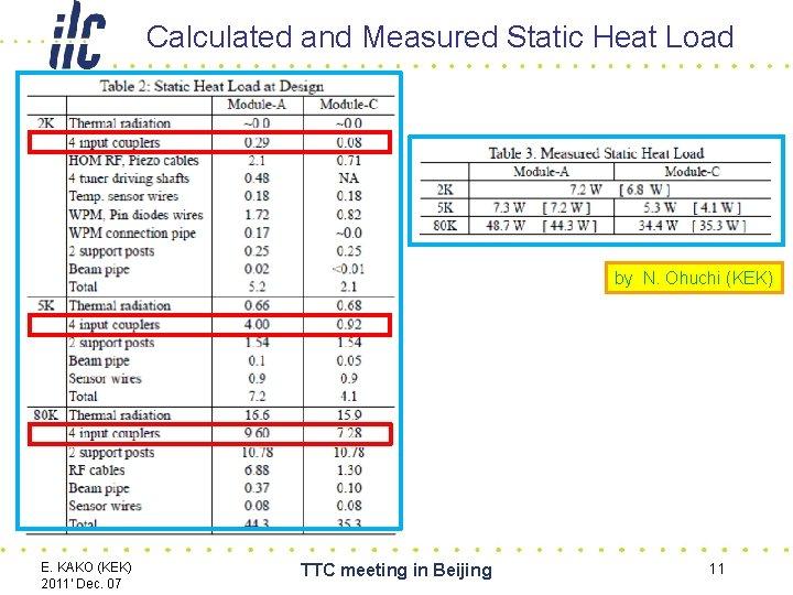 Calculated and Measured Static Heat Load by N. Ohuchi (KEK) E. KAKO (KEK) 2011'