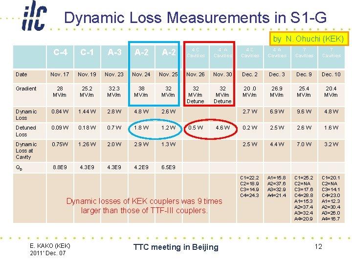 Dynamic Loss Measurements in S 1 -G by N. Ohuchi (KEK) C-4 C-1 A-3