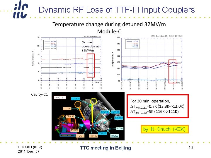 Dynamic RF Loss of TTF-III Input Couplers by N. Ohuchi (KEK) E. KAKO (KEK)