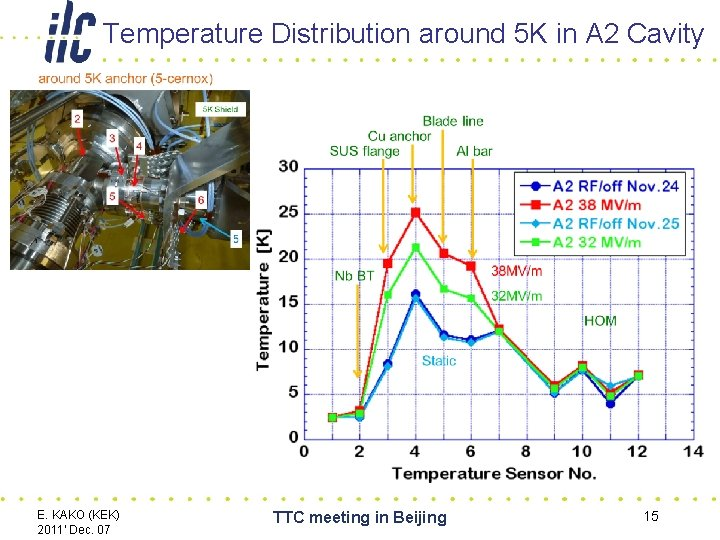 Temperature Distribution around 5 K in A 2 Cavity E. KAKO (KEK) 2011' Dec.