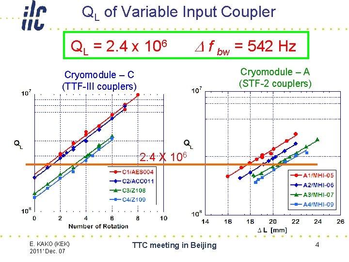 QL of Variable Input Coupler QL = 2. 4 x 106 D f bw