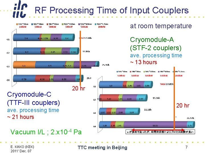 RF Processing Time of Input Couplers at room temperature Cryomodule-A (STF-2 couplers) ave. processing