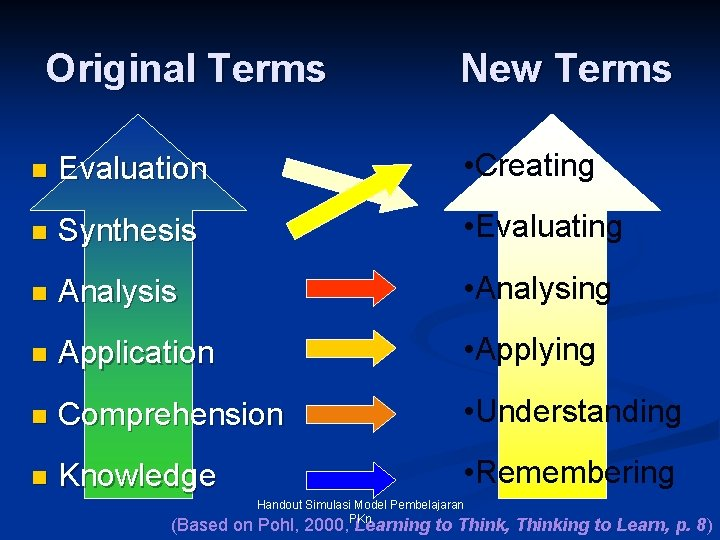 Original Terms New Terms n Evaluation • Creating n Synthesis • Evaluating n Analysis