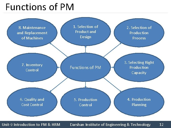 Functions of PM 1. Selection of Product and Design 2. Selection of Production Process