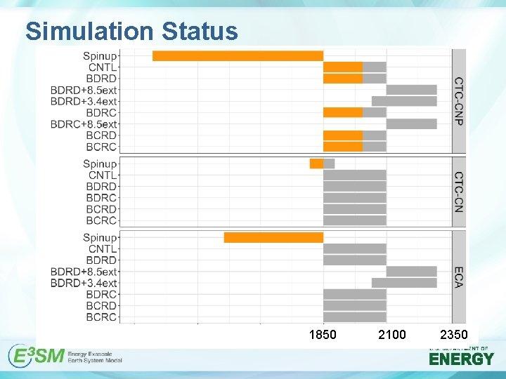Simulation Status 1850 2100 2350