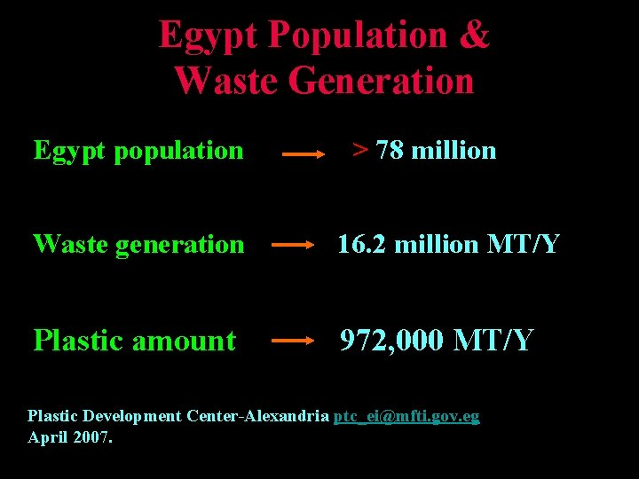 Egypt Population & Waste Generation Egypt population > 78 million Waste generation 16. 2