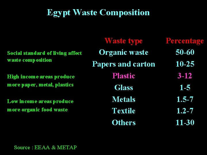 Egypt Waste Composition Social standard of living affect waste composition High income areas produce