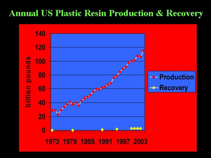 Annual US Plastic Resin Production & Recovery