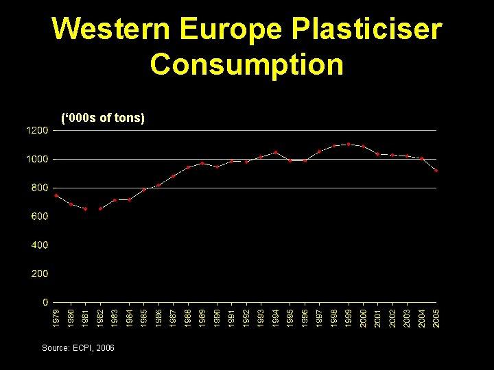 Western Europe Plasticiser Consumption (' 000 s of tons) Source: ECPI, 2006