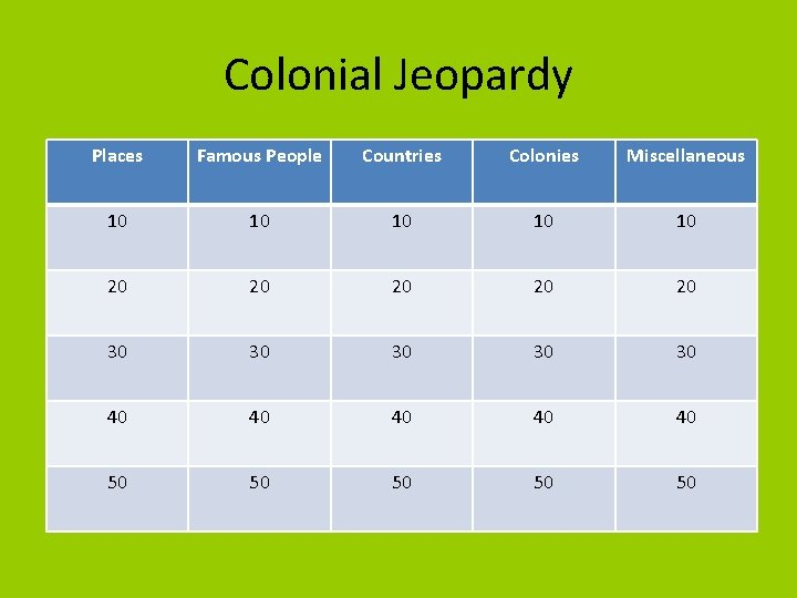 Colonial Jeopardy Places Famous People Countries Colonies Miscellaneous 10 10 10 20 20 20