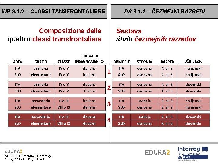 WP 3. 1. 2 – CLASSI TANSFRONTALIERE Composizione delle quattro classi transfrontaliere EDUKA 2
