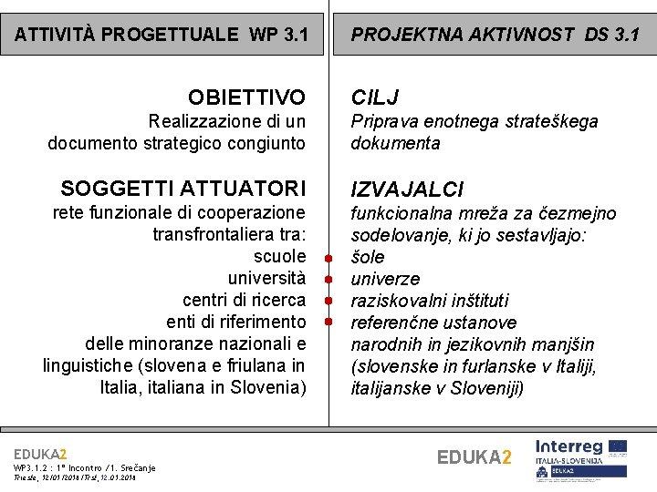 ATTIVITÀ PROGETTUALE WP 3. 1 OBIETTIVO Realizzazione di un documento strategico congiunto SOGGETTI ATTUATORI