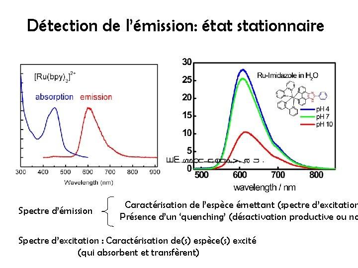 Détection de l'émission: état stationnaire Spectre d'émission Caractérisation de l'espèce émettant (spectre d'excitation Présence