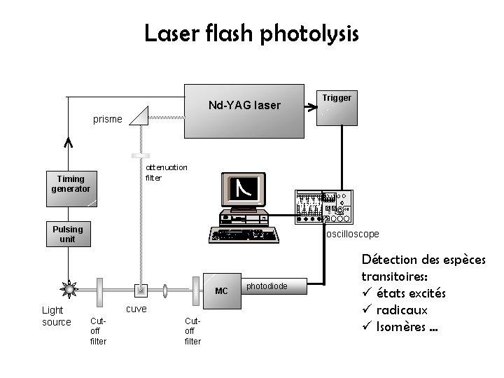 Laser flash photolysis Nd-YAG laser Trigger prisme Timing generator attenuation filter Pulsing unit oscilloscope