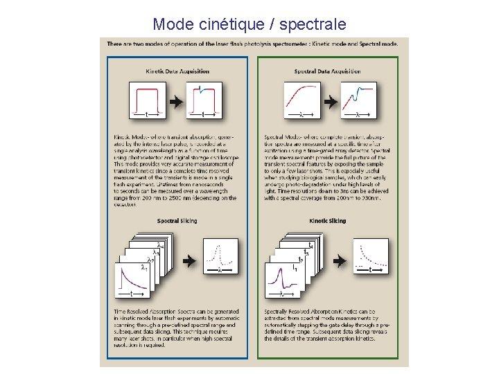 Mode cinétique / spectrale