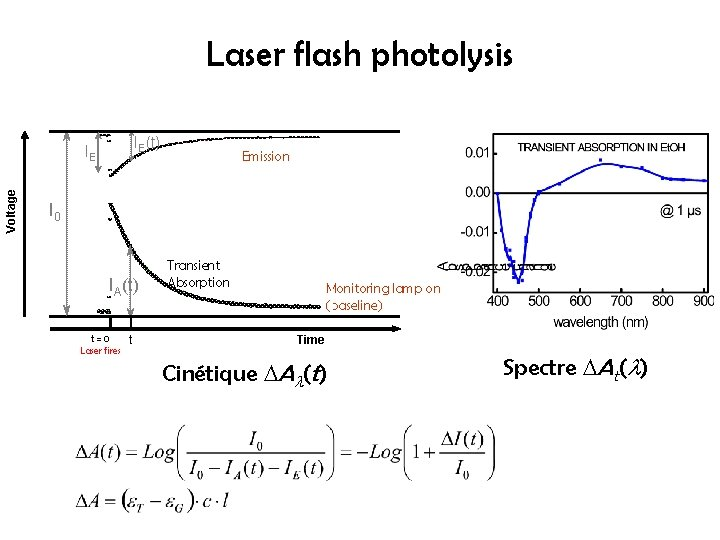 Laser flash photolysis IE(t) Voltage IE Emission I 0 IA(t) t=0 Laser fires t