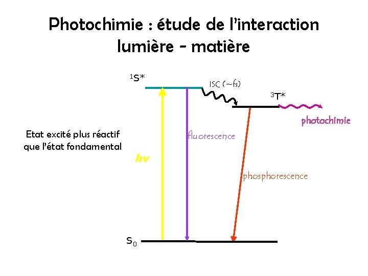 Photochimie : étude de l'interaction lumière - matière 1 S* ISC (~fs) 3 T*