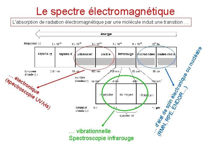 Le spectre électromagnétique … (sp élec ec tro niq sc ue op ie UV