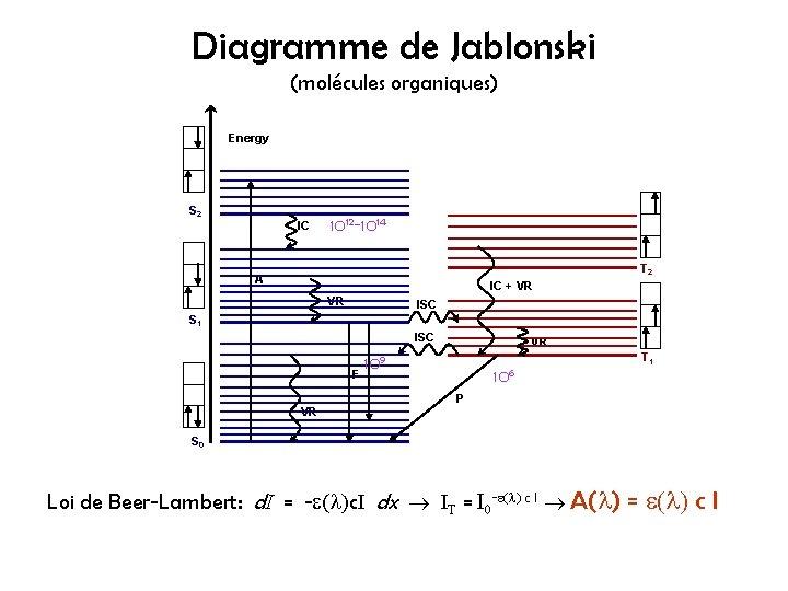 Diagramme de Jablonski (molécules organiques) Energy S 2 IC 1012 -1014 T 2 A