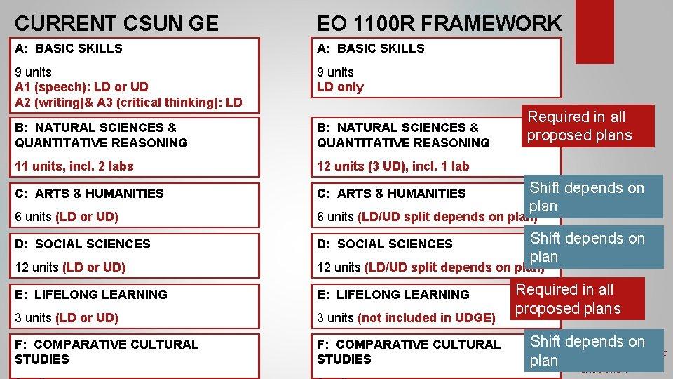 CURRENT CSUN GE A: BASIC SKILLS PLAN EO 1100 R FRAMEWORK A: BASIC SKILLS