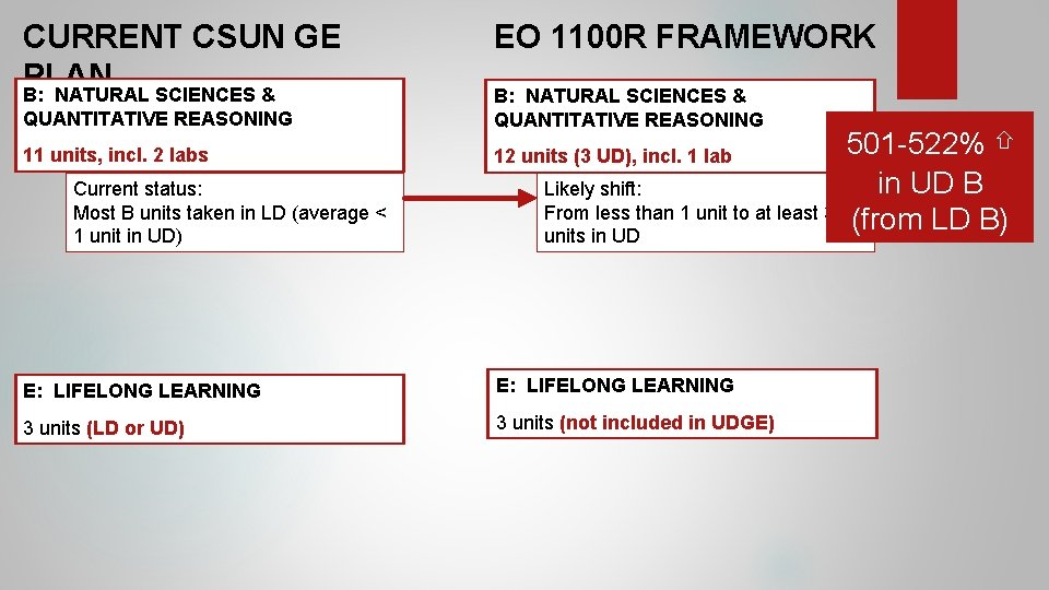 CURRENT CSUN GE PLAN B: NATURAL SCIENCES & EO 1100 R FRAMEWORK QUANTITATIVE REASONING