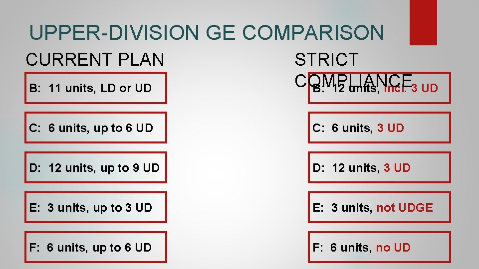 UPPER-DIVISION GE COMPARISON CURRENT PLAN B: 11 units, LD or UD STRICT COMPLIANCE B: