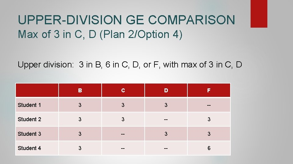 UPPER-DIVISION GE COMPARISON Max of 3 in C, D (Plan 2/Option 4) Upper division: