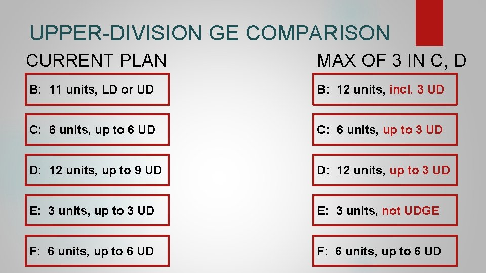 UPPER-DIVISION GE COMPARISON CURRENT PLAN MAX OF 3 IN C, D B: 11 units,