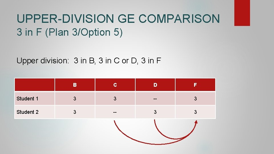 UPPER-DIVISION GE COMPARISON 3 in F (Plan 3/Option 5) Upper division: 3 in B,
