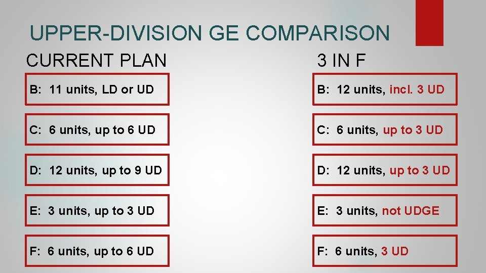 UPPER-DIVISION GE COMPARISON CURRENT PLAN 3 IN F B: 11 units, LD or UD