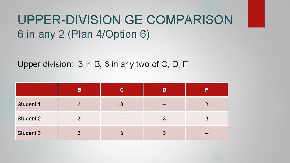 UPPER-DIVISION GE COMPARISON 6 in any 2 (Plan 4/Option 6) Upper division: 3 in