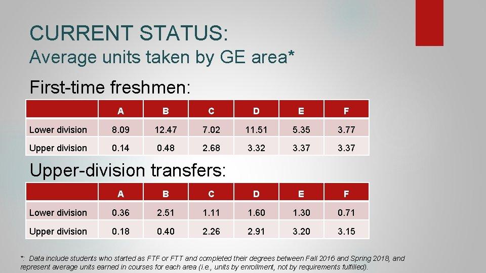 CURRENT STATUS: Average units taken by GE area* First-time freshmen: A B C D