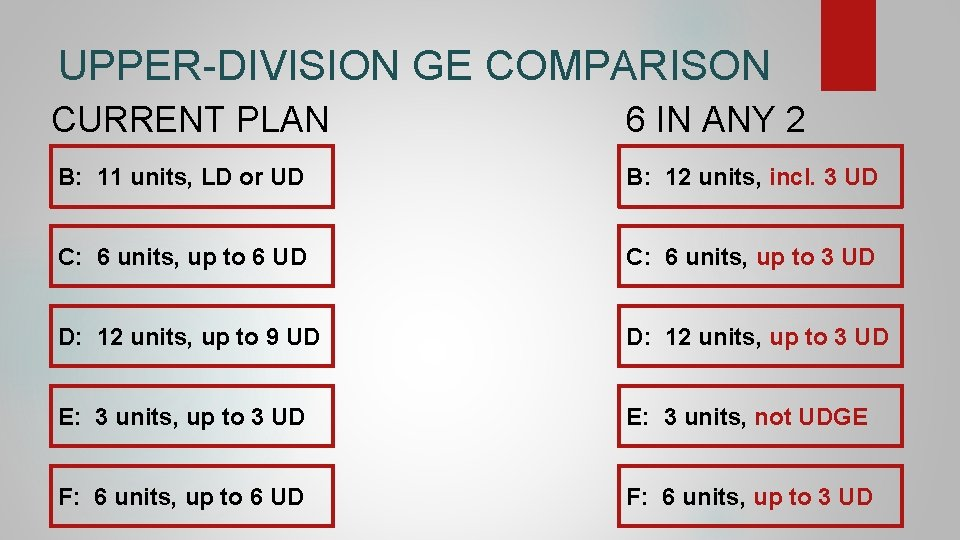 UPPER-DIVISION GE COMPARISON CURRENT PLAN 6 IN ANY 2 B: 11 units, LD or