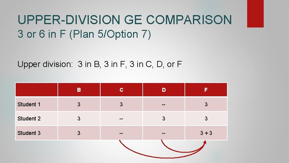 UPPER-DIVISION GE COMPARISON 3 or 6 in F (Plan 5/Option 7) Upper division: 3